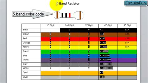 resistor colors resistor color code