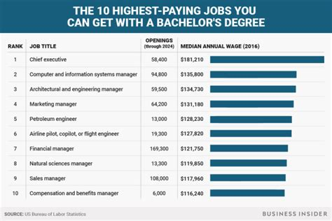 Bachelor S In Electrical Engineering Should I Get Mba by The 10 Highest Paying You Can Get With A Bachelor S