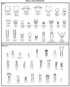 Car Light Bulb Selection Guide Bulb Base Size Chart Car Interior Design