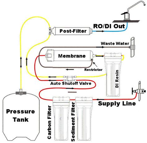 design guidelines for drinking water systems reverse osmosis water filter buyers guide
