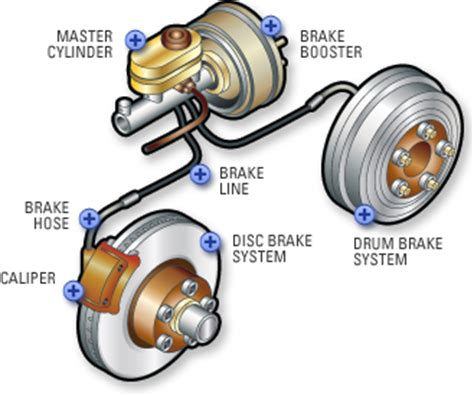 Brake System In Vehicles Brakes Philsauto104 Philsauto104