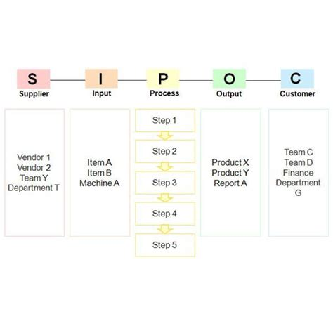 Sipoc Template Ppt Image Search Results Sipoc Ppt