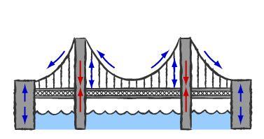 suspension bridge diagram forces at work suspension bridges hagler
