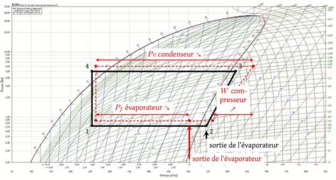 diagramme enthalpique de l air humide diagramme enthalpique du r410a elsavadorla