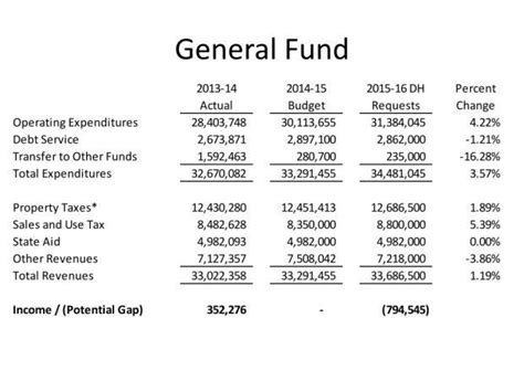 Auburn Officials Project Increased Tax Revenues Health Care Costs In First Draft Of Budget Draft Budget Template
