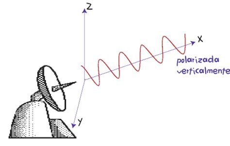 ejemplos de ondas electromagneticas funcionamiento b 225 sico de un sistema de recepci 243 n satelital