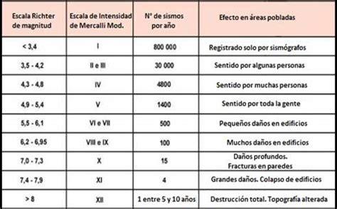 tabla de escala de sismos richter y mercalli 191 qu 233 diferencia hay entre richter y mercalli preguntas