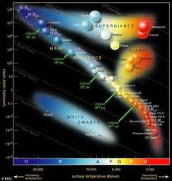 hr diagram earth compared to neighbouring mega daily mail