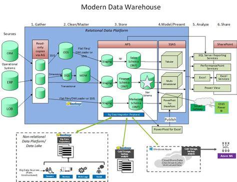 dwarchitectureinc blog the modern data warehouse james serra s blog