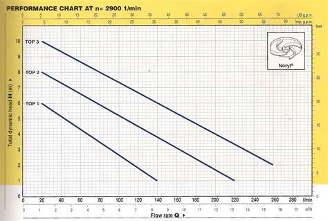 Pompa Celup 125 Watt pompa celup 125 watt topm1 sentral pompa solusi pompa