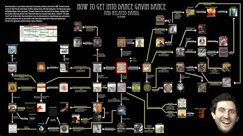how to get into how to get into gavin and related bands a visual guide dancegavindance