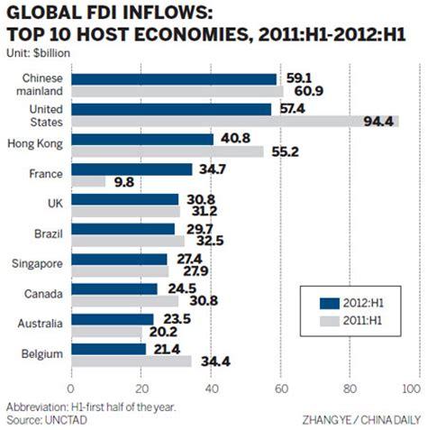 china passes us as top fdi destination top stories