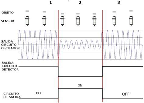inductor variable casero sensor inductivo la enciclopedia libre