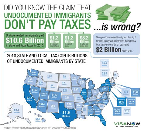 ci post 2 do immigrants pay taxes