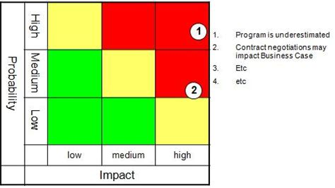 risk heat map template visualise risks using a risk map expert program management