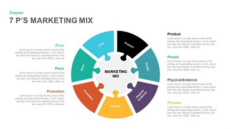 7 P S Marketing Mix Powerpoint And Keynote Template Slidebazaar Marketing Diagram Template