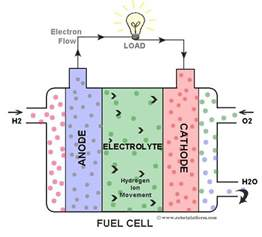 Proton Fuel Cell Pemfc Proton Exchange Membrane Fuel Cell Mechanical