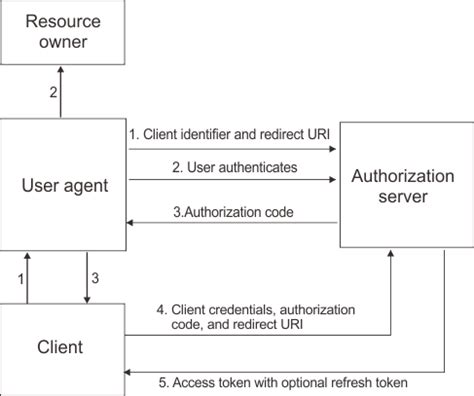 oauth 2 0 flow diagram workflow oauth 2 0