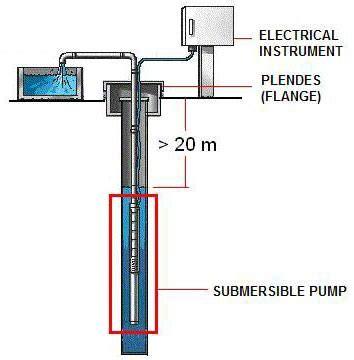 Jual Submersible Shimizu jual shimizu sp 320 bit pompa air submersible 550 w