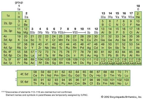 Periodic Table Subshells by Bohr Atomic Model Atomic Subshells Encyclopedia Britannica
