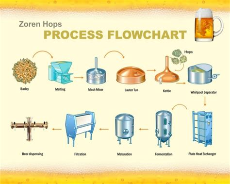 brewing flowchart zoren hops micro brewery for craft in india