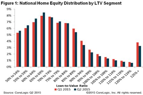 95 percent ltv home equity loan home review