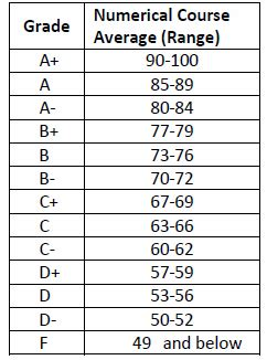 Points To Letter Grade Converter