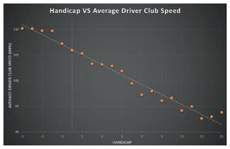 average pga swing speed average golf swing speed chart