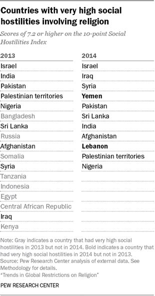 Number of countries with very high restrictions
