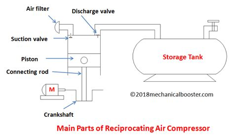what is reciprocating air compressor mechanical booster