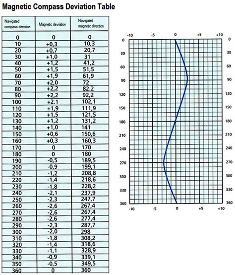 Marine Compass Deviation Card Template by Compass Deviation Table Brokeasshome