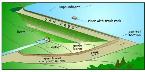 design flood definition ohio dswr dam safety