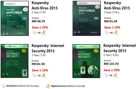 Kaspersky Security Malaysia all categories castlememo