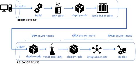 decorator pattern unit test set up a ci cd pipeline to run automated tests efficiently