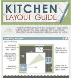 how to choose a kitchen layout based on the fridge oven sink work triangle infographic