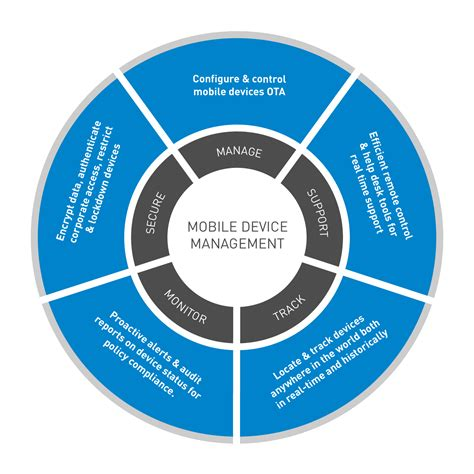 mobile device management mobile device management mdm for hazardous areas ecom