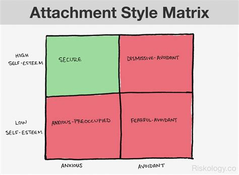attachment theory in building connections between children and attachment style there are 4 ways to build connections