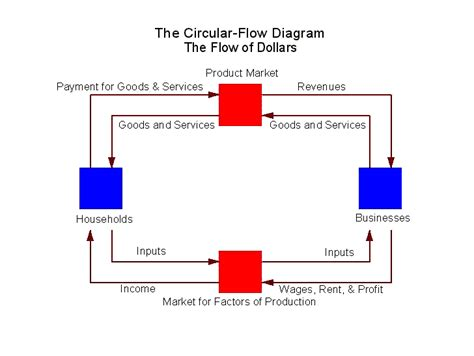 circular flowchart the circular flow diagram and home finance