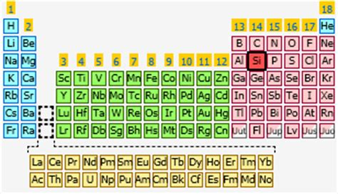 Silicon Periodic Table by Silicon The Periodic Table At Knowledgedoor