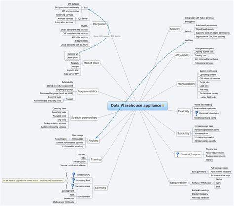 euspongia diagram hospital management system flowchart creately 22 best