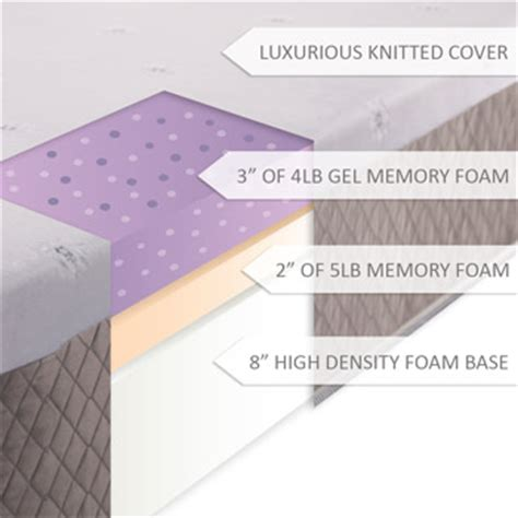 Gel Foam Mattress Vs Memory Foam by Dreamfoam Mattress Dreamfoam Mattress Ultimate Dreams 13