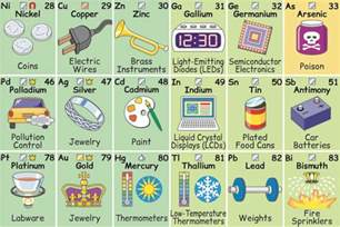 Elemental Table What Are The Elements Of The Periodic Table Used For In