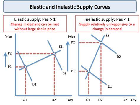 explaining price elasticity of supply economics tutor2u