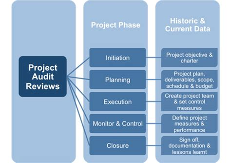 Auditing Project Management Project Management Audit Report Template