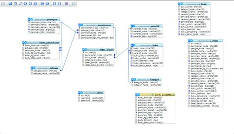 membuat database perpustakaan mysql program perpustakaan online dengan php dan mysql materi
