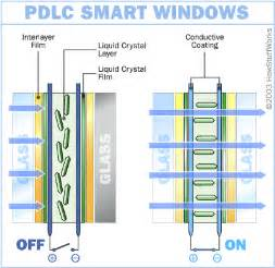 window technology liquid crystals how smart windows work howstuffworks