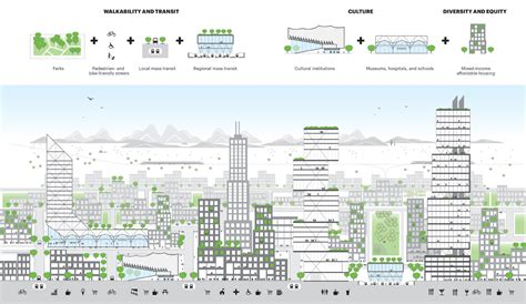 layout and density of building building hyperdensity and civic delight