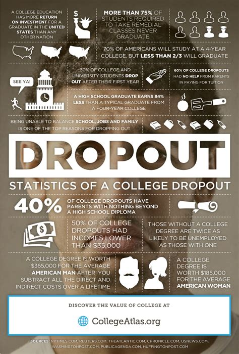 how to dropout of college statistics of a college dropout visual ly
