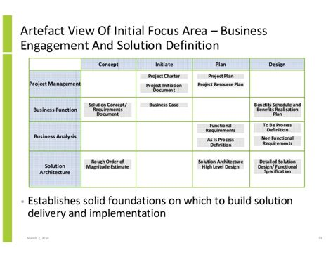 design solution definition integrated project and solution delivery and business