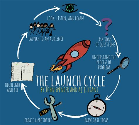 Design Thinking Launch   launch into design thinking book clubs chats contests